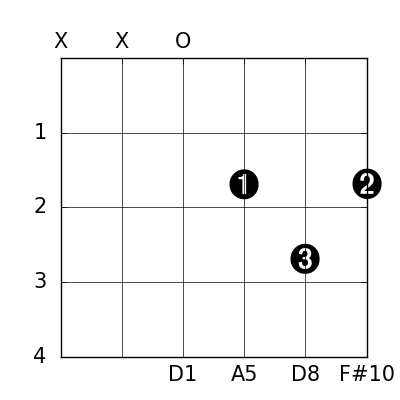 Chordcharter: an app for generating guitar chord chart diagrams
