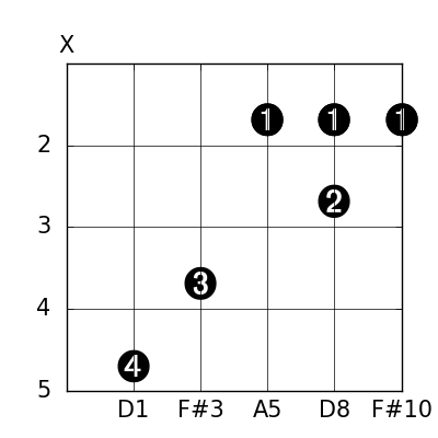 Chordcharter An App For Generating Guitar Chord Chart Diagrams